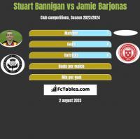 Stuart Bannigan vs Jamie Barjonas h2h player stats