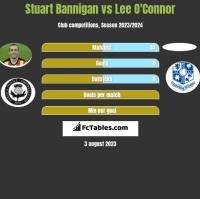 Stuart Bannigan vs Lee O'Connor h2h player stats