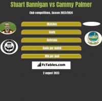 Stuart Bannigan vs Cammy Palmer h2h player stats