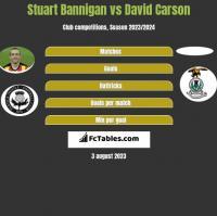 Stuart Bannigan vs David Carson h2h player stats