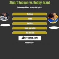 Stuart Beavon vs Bobby Grant h2h player stats