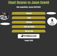 Stuart Beavon vs Jason Oswell h2h player stats