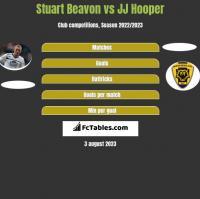 Stuart Beavon vs JJ Hooper h2h player stats