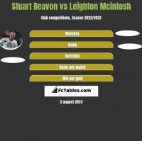 Stuart Beavon vs Leighton Mcintosh h2h player stats