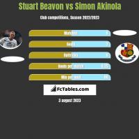 Stuart Beavon vs Simon Akinola h2h player stats