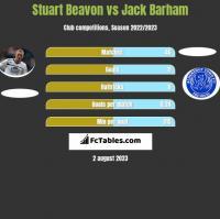 Stuart Beavon vs Jack Barham h2h player stats