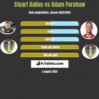 Stuart Dallas vs Adam Forshaw h2h player stats