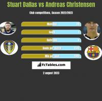 Stuart Dallas vs Andreas Christensen h2h player stats