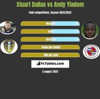 Stuart Dallas vs Andy Yiadom h2h player stats