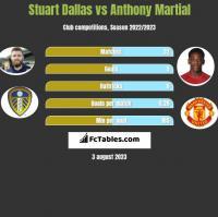 Stuart Dallas vs Anthony Martial h2h player stats