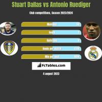 Stuart Dallas vs Antonio Ruediger h2h player stats