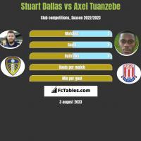Stuart Dallas vs Axel Tuanzebe h2h player stats