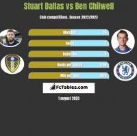 Stuart Dallas vs Ben Chilwell h2h player stats