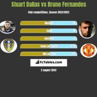 Stuart Dallas vs Bruno Fernandes h2h player stats