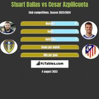 Stuart Dallas vs Cesar Azpilicueta h2h player stats