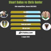 Stuart Dallas vs Chris Gunter h2h player stats