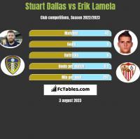 Stuart Dallas vs Erik Lamela h2h player stats