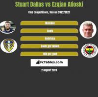 Stuart Dallas vs Ezgjan Alioski h2h player stats
