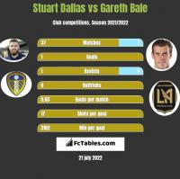 Stuart Dallas vs Gareth Bale h2h player stats