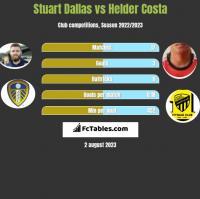Stuart Dallas vs Helder Costa h2h player stats