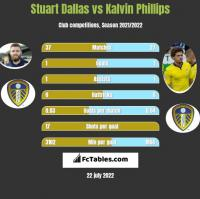Stuart Dallas vs Kalvin Phillips h2h player stats