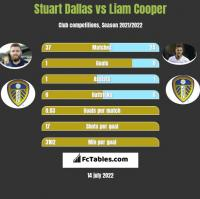 Stuart Dallas vs Liam Cooper h2h player stats