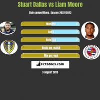 Stuart Dallas vs Liam Moore h2h player stats