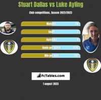 Stuart Dallas vs Luke Ayling h2h player stats