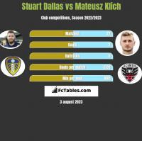 Stuart Dallas vs Mateusz Klich h2h player stats