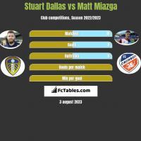 Stuart Dallas vs Matt Miazga h2h player stats