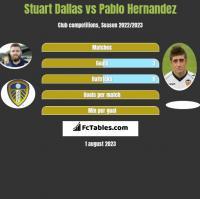 Stuart Dallas vs Pablo Hernandez h2h player stats