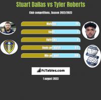 Stuart Dallas vs Tyler Roberts h2h player stats