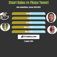 Stuart Dallas vs Fikayo Tomori h2h player stats