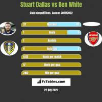 Stuart Dallas vs Ben White h2h player stats