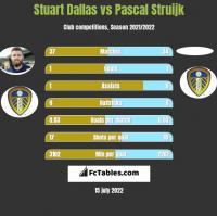 Stuart Dallas vs Pascal Struijk h2h player stats