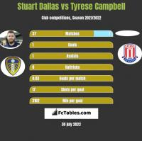 Stuart Dallas vs Tyrese Campbell h2h player stats