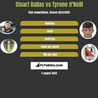 Stuart Dallas vs Tyrone O'Neill h2h player stats