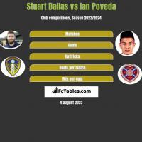 Stuart Dallas vs Ian Poveda h2h player stats