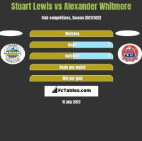 Stuart Lewis vs Alexander Whitmore h2h player stats