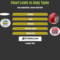 Stuart Lewis vs Andy Taylor h2h player stats
