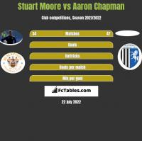 Stuart Moore vs Aaron Chapman h2h player stats
