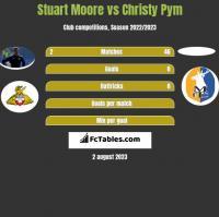 Stuart Moore vs Christy Pym h2h player stats