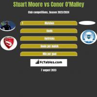 Stuart Moore vs Conor O'Malley h2h player stats
