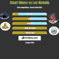 Stuart Moore vs Lee Nicholls h2h player stats
