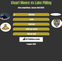 Stuart Moore vs Luke Pilling h2h player stats