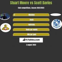 Stuart Moore vs Scott Davies h2h player stats