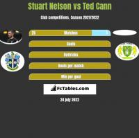 Stuart Nelson vs Ted Cann h2h player stats