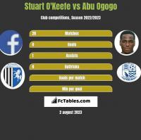 Stuart O'Keefe vs Abu Ogogo h2h player stats