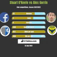 Stuart O'Keefe vs Alex Gorrin h2h player stats