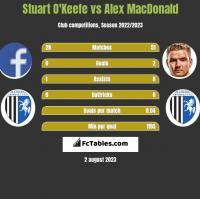 Stuart O'Keefe vs Alex MacDonald h2h player stats